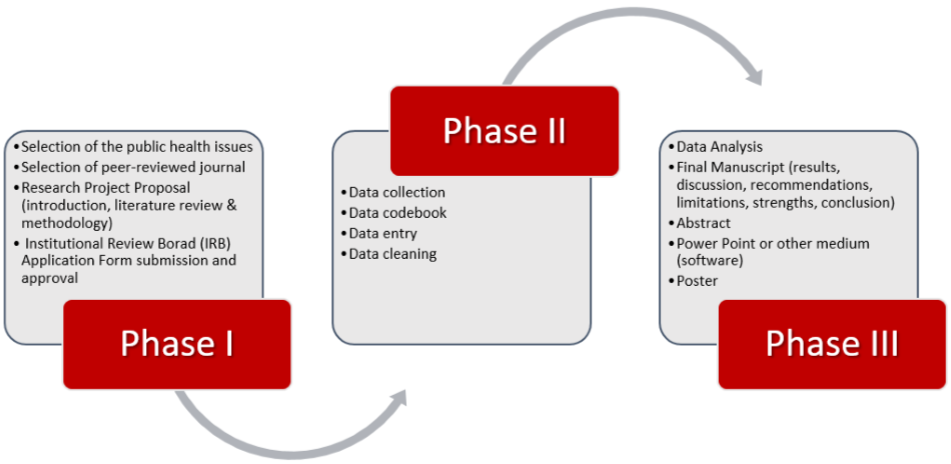 phases integrated